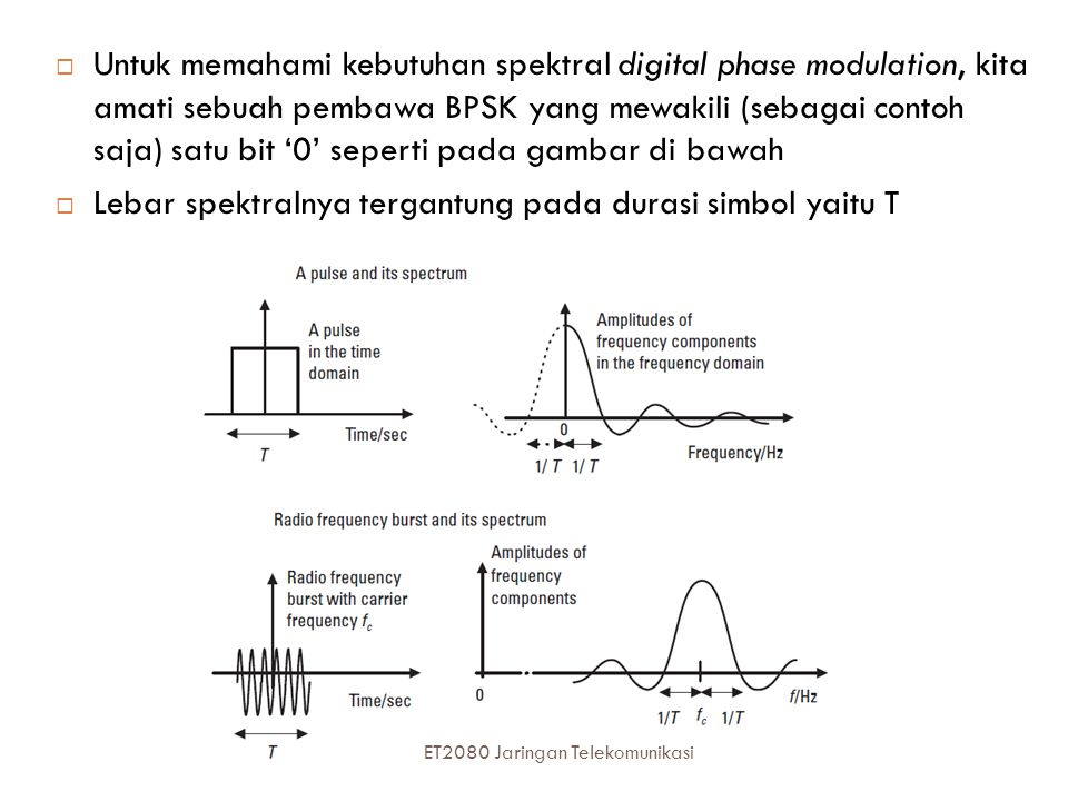 Lebar spektralnya tergantung pada durasi simbol yaitu T