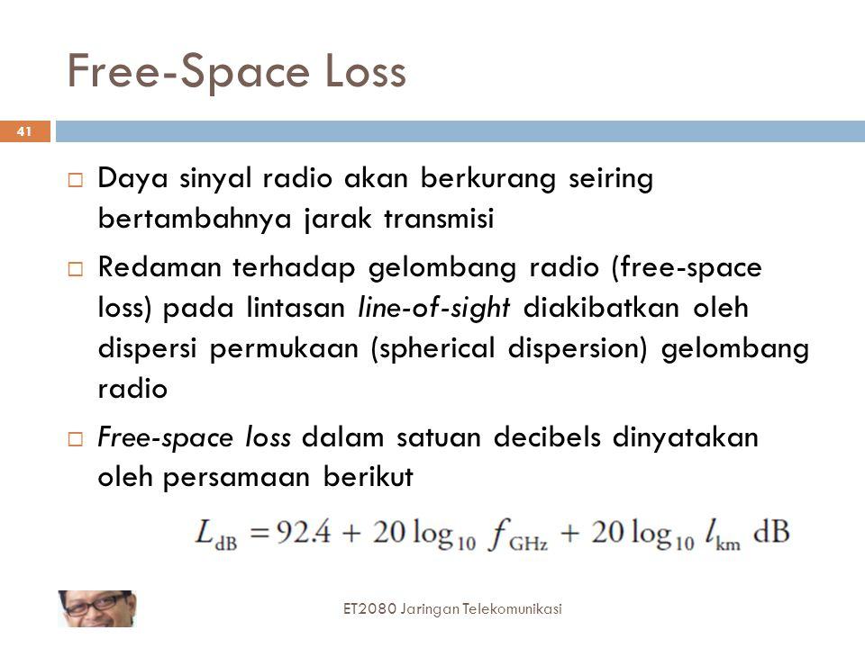 Free-Space Loss Daya sinyal radio akan berkurang seiring bertambahnya jarak transmisi.