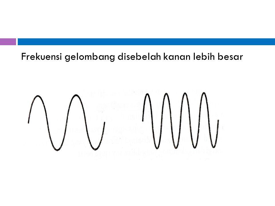 Frekuensi gelombang disebelah kanan lebih besar