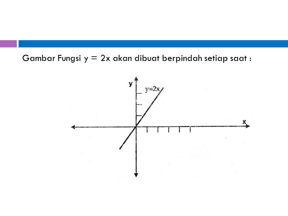 Gambar Fungsi y = 2x akan dibuat berpindah setiap saat :