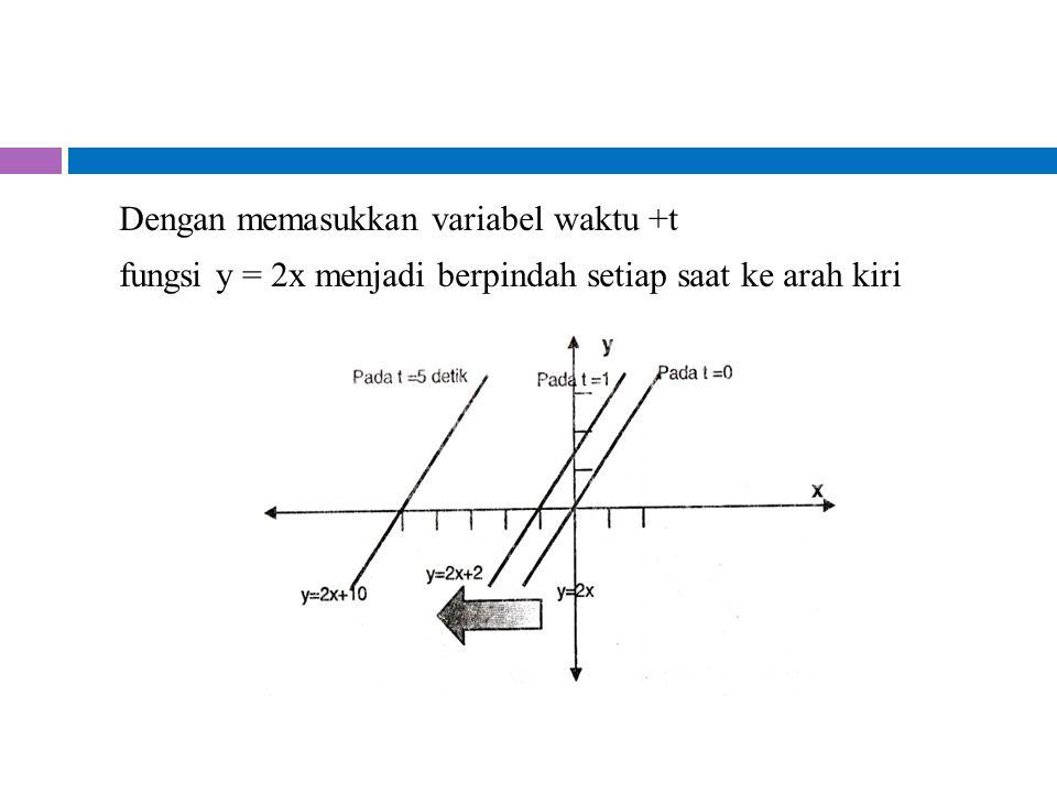 Dengan memasukkan variabel waktu +t