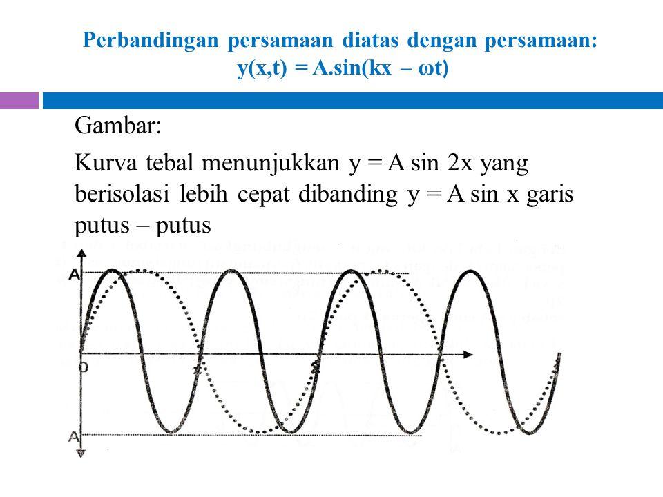 Perbandingan persamaan diatas dengan persamaan: y(x,t) = A