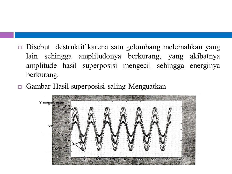 Disebut destruktif karena satu gelombang melemahkan yang lain sehingga amplitudonya berkurang, yang akibatnya amplitude hasil superposisi mengecil sehingga energinya berkurang.