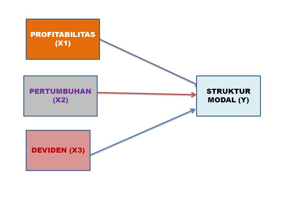PROFITABILITAS (X1) PERTUMBUHAN (X2) STRUKTUR MODAL (Y) DEVIDEN (X3)