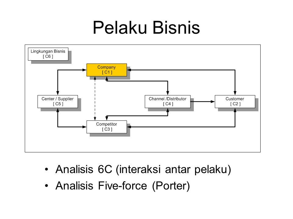 Pelaku Bisnis Analisis 6C (interaksi antar pelaku)