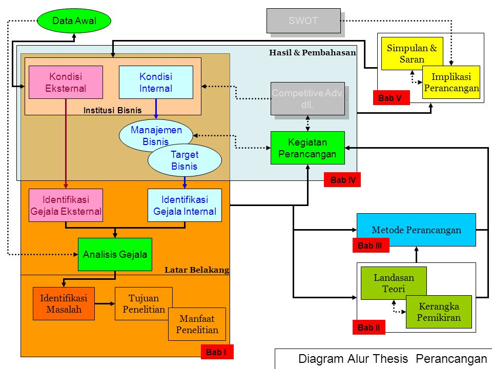 Diagram Alur Thesis Perancangan