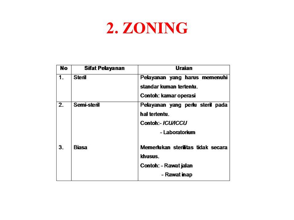 2. ZONING