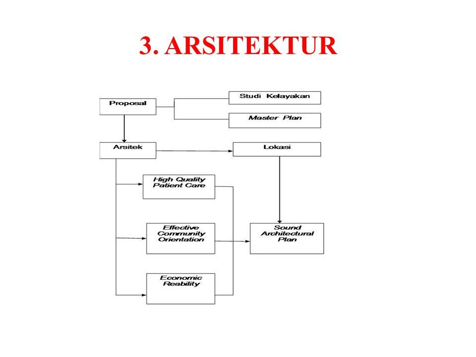 3. ARSITEKTUR