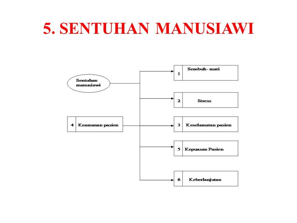 5. SENTUHAN MANUSIAWI