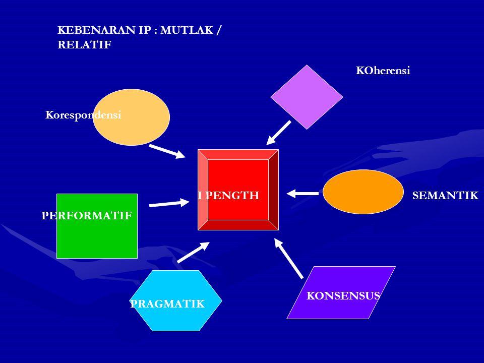 KEBENARAN IP : MUTLAK / RELATIF