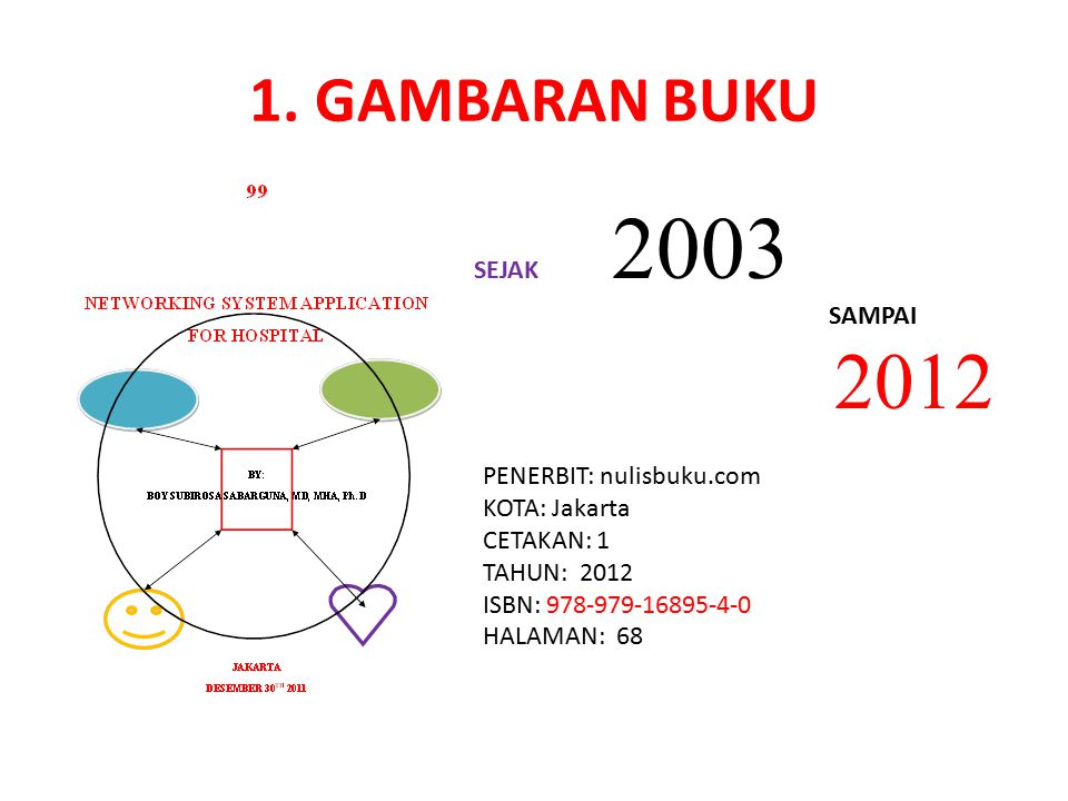 2012 1. GAMBARAN BUKU SEJAK 2003 SAMPAI PENERBIT: nulisbuku.com