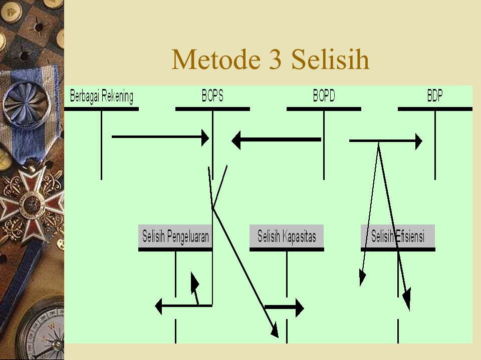 Metode 3 Selisih