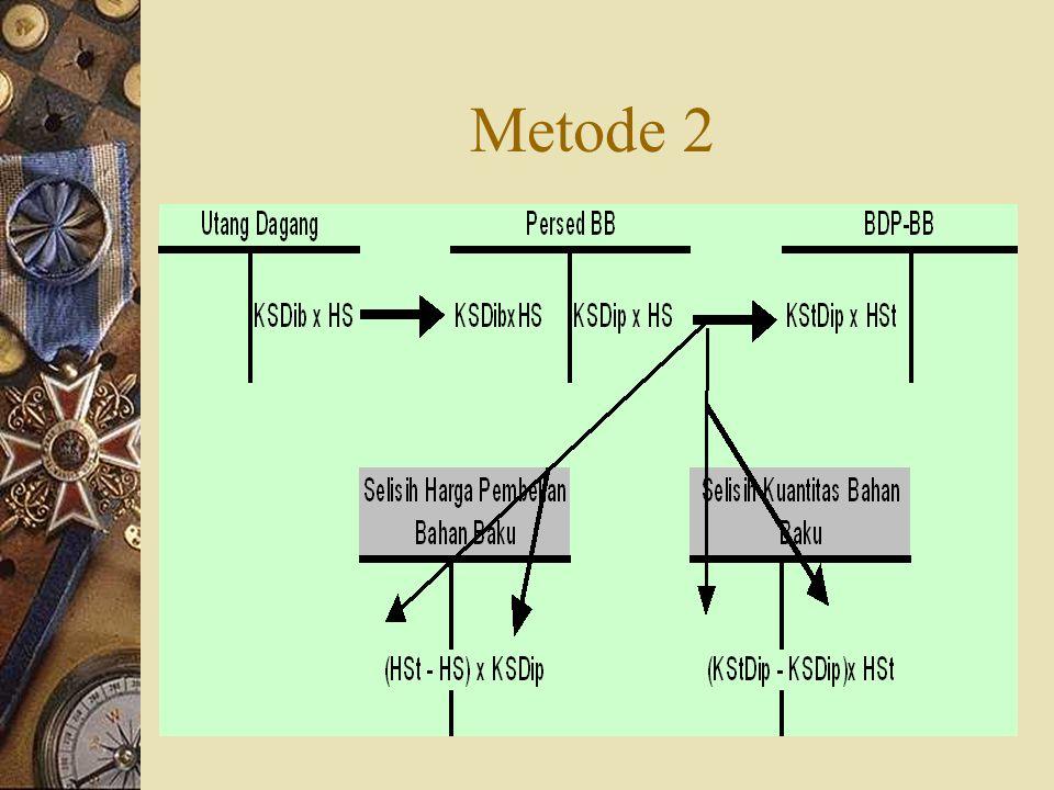 Metode 2