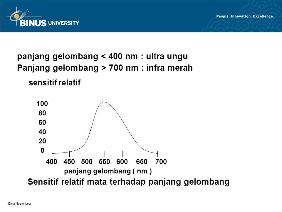 panjang gelombang < 400 nm : ultra ungu