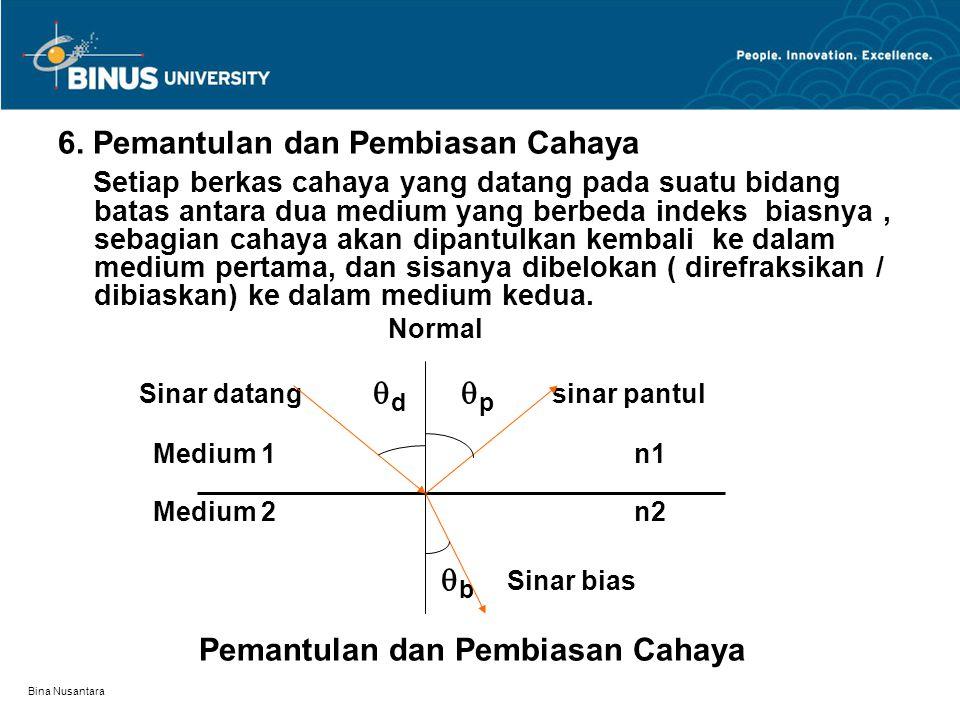 6. Pemantulan dan Pembiasan Cahaya