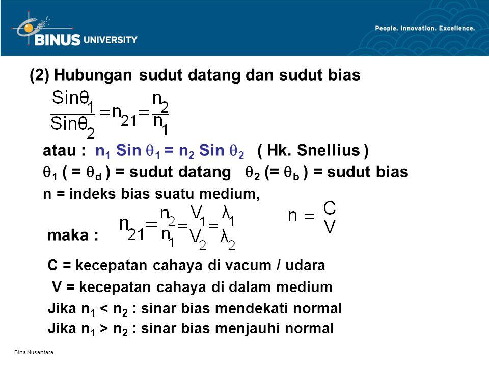 (2) Hubungan sudut datang dan sudut bias