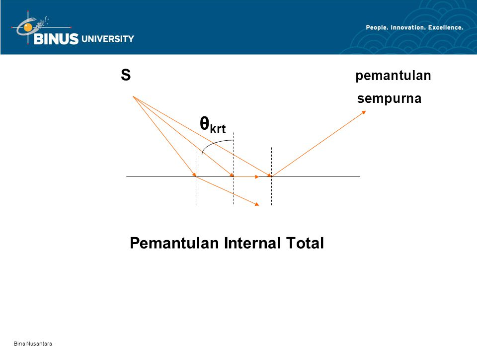 Pemantulan Internal Total