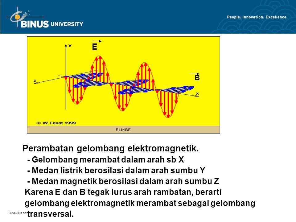 Perambatan gelombang elektromagnetik.
