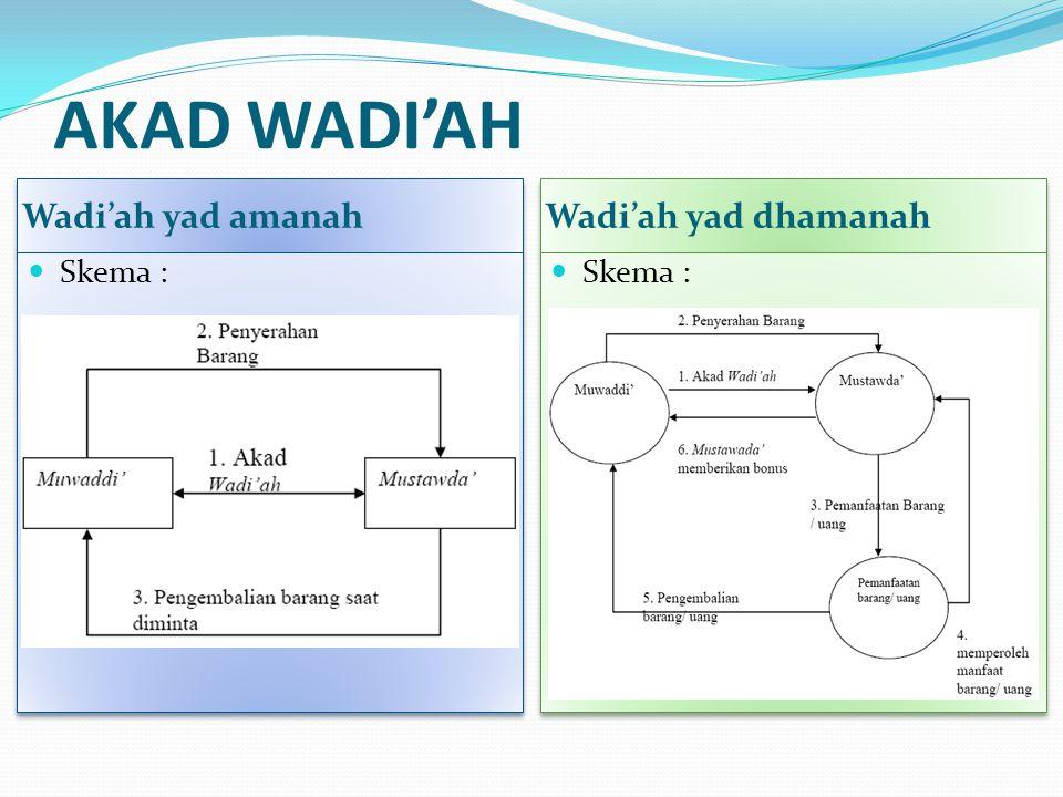 AKAD WADI'AH Wadi'ah yad amanah Wadi'ah yad dhamanah Skema : Skema :