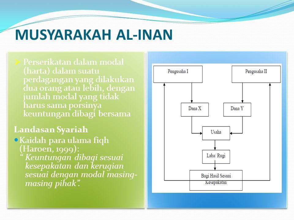 MUSYARAKAH AL-INAN