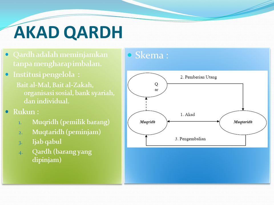 AKAD QARDH Skema : Qardh adalah meminjamkan tanpa mengharap imbalan.