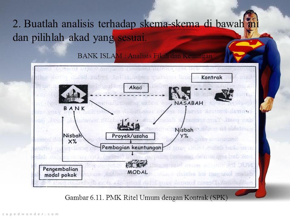 2. Buatlah analisis terhadap skema-skema di bawah ini dan pilihlah akad yang sesuai.