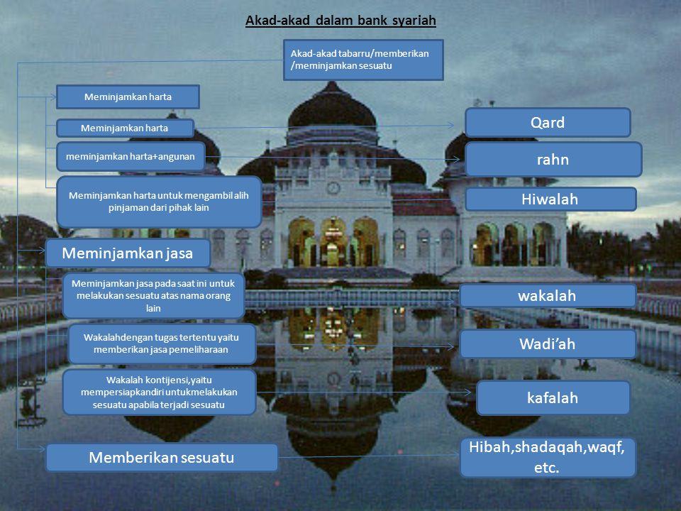Akad-akad dalam bank syariah