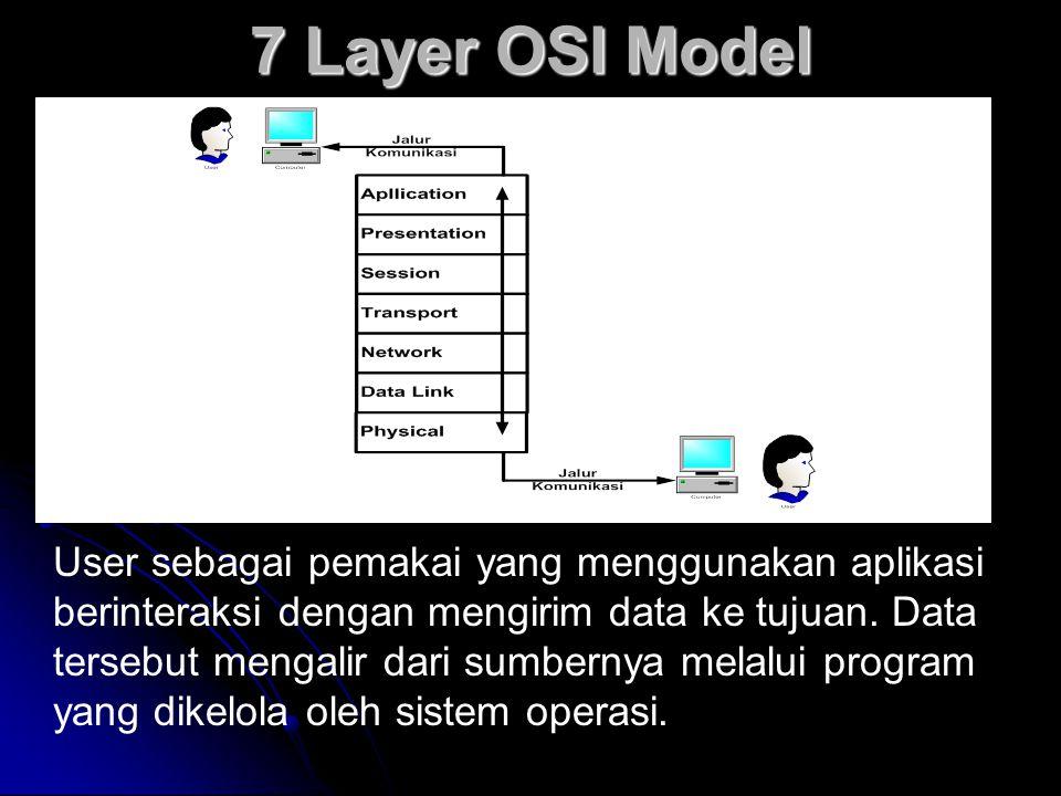 7 Layer OSI Model User sebagai pemakai yang menggunakan aplikasi