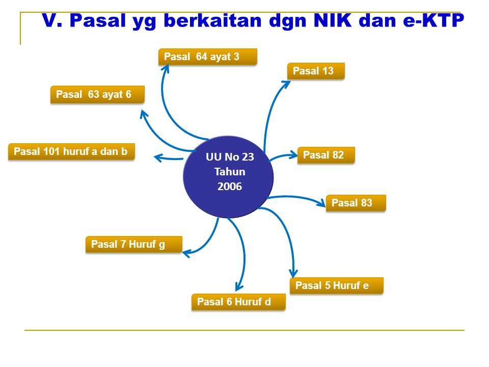 V. Pasal yg berkaitan dgn NIK dan e-KTP