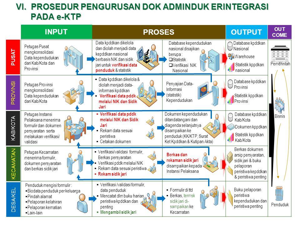 VI. PROSEDUR PENGURUSAN DOK ADMINDUK ERINTEGRASI PADA e-KTP