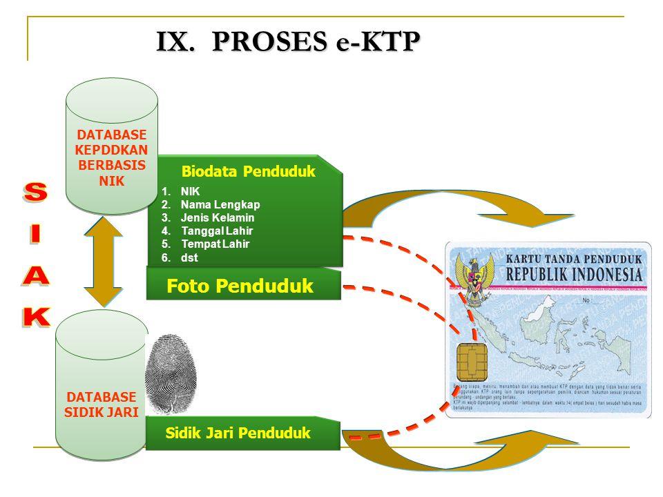 SIAK IX. PROSES e-KTP Foto Penduduk Biodata Penduduk