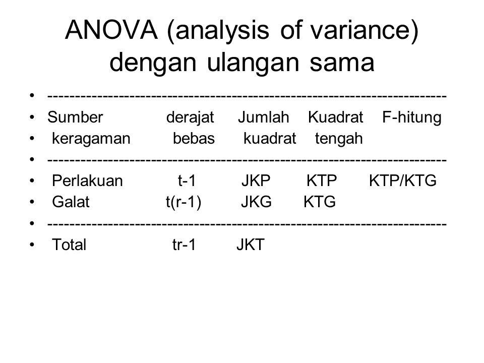 ANOVA (analysis of variance) dengan ulangan sama