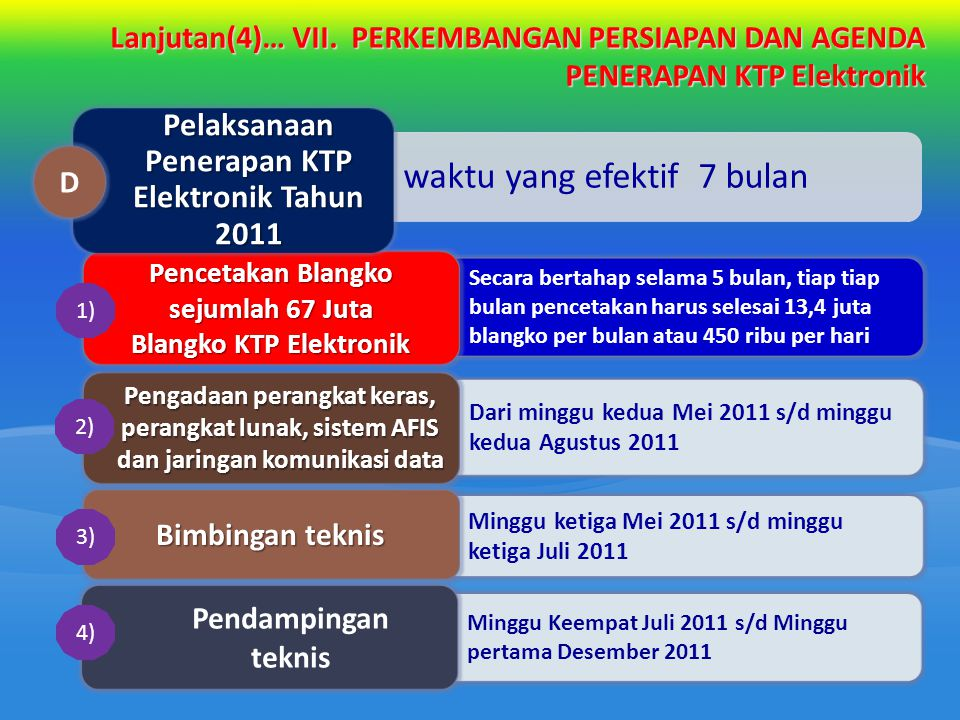 Pelaksanaan Penerapan KTP Elektronik Tahun 2011