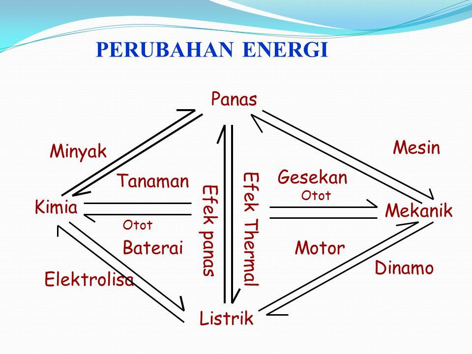 PERUBAHAN ENERGI Panas Mesin Minyak Gesekan Tanaman Kimia Mekanik