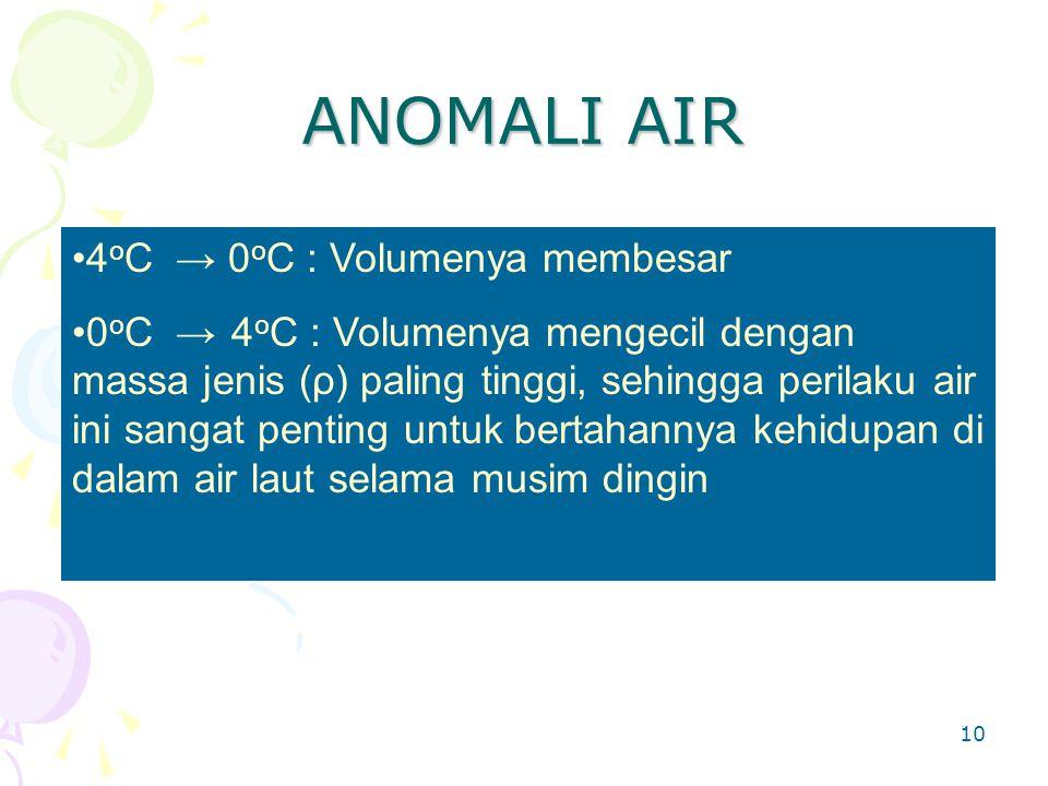 ANOMALI AIR 4oC → 0oC : Volumenya membesar