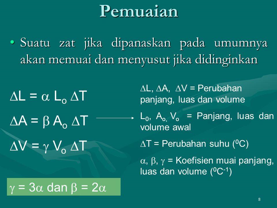 Pemuaian Suatu zat jika dipanaskan pada umumnya akan memuai dan menyusut jika didinginkan. L, A, V = Perubahan panjang, luas dan volume.