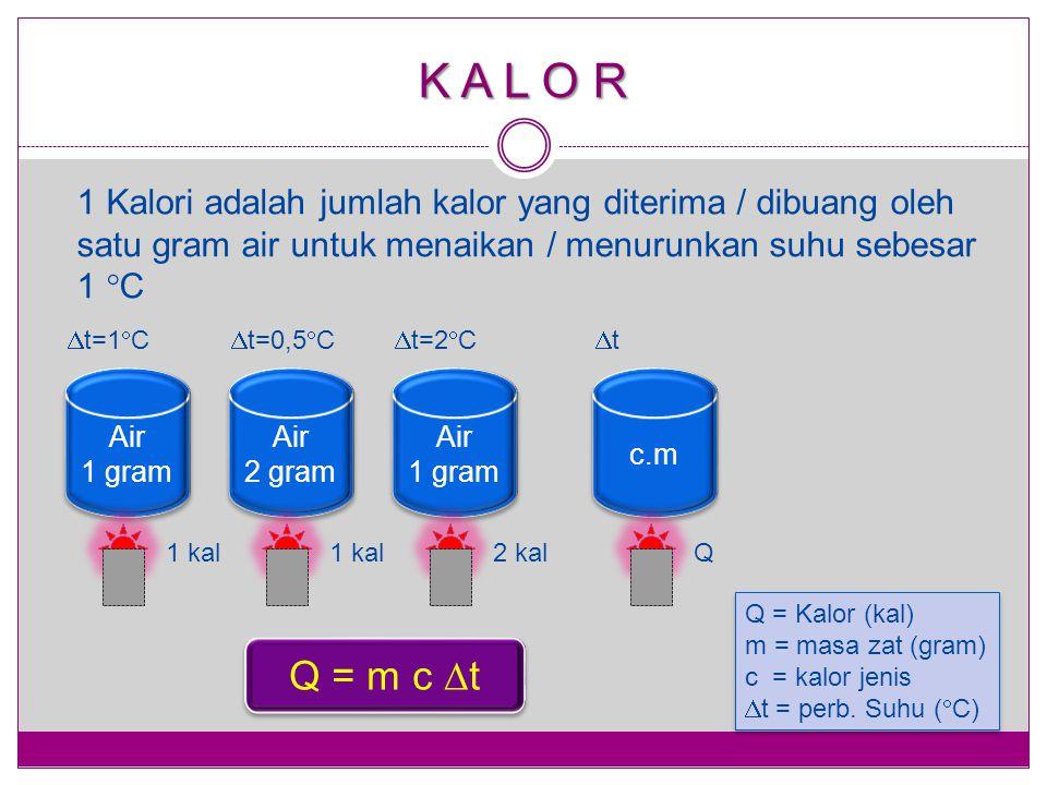 K A L O R 1 Kalori adalah jumlah kalor yang diterima / dibuang oleh satu gram air untuk menaikan / menurunkan suhu sebesar 1 C.