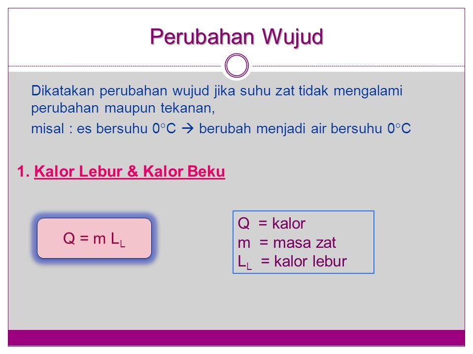 Perubahan Wujud 1. Kalor Lebur & Kalor Beku Q = kalor Q = m LL