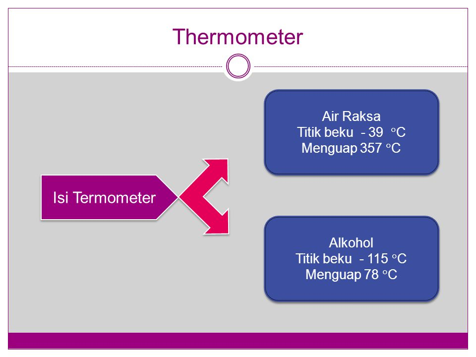 Thermometer Isi Termometer Air Raksa Titik beku - 39 C Menguap 357 C