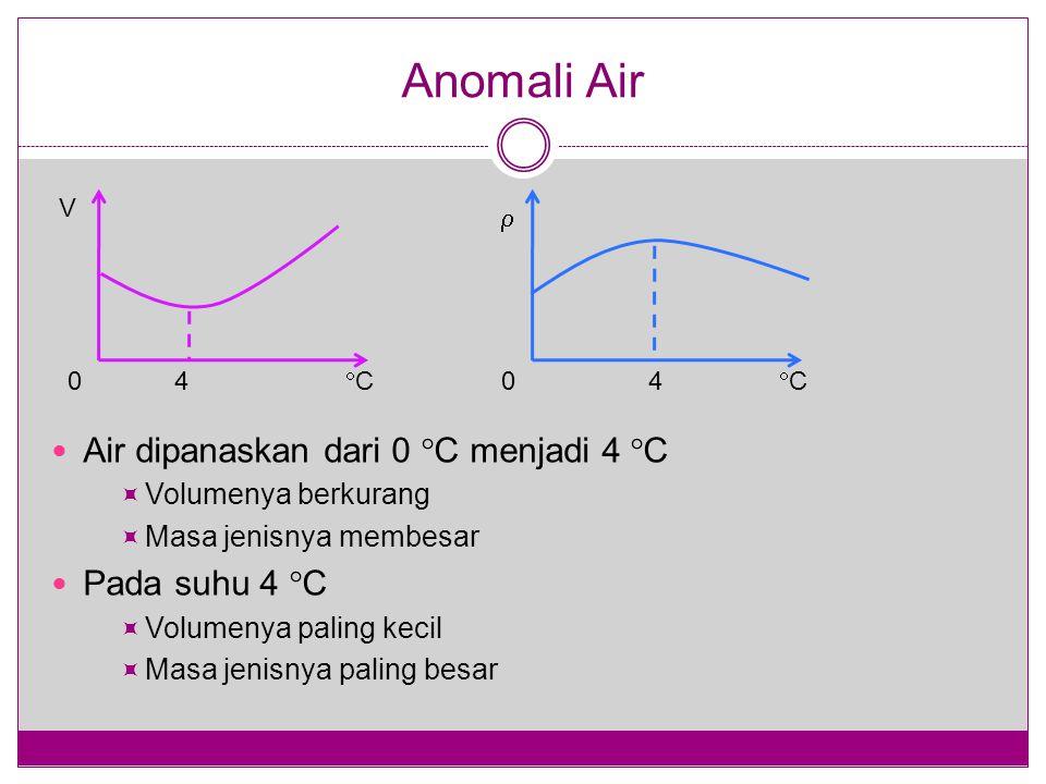 Anomali Air Air dipanaskan dari 0 C menjadi 4 C Pada suhu 4 C