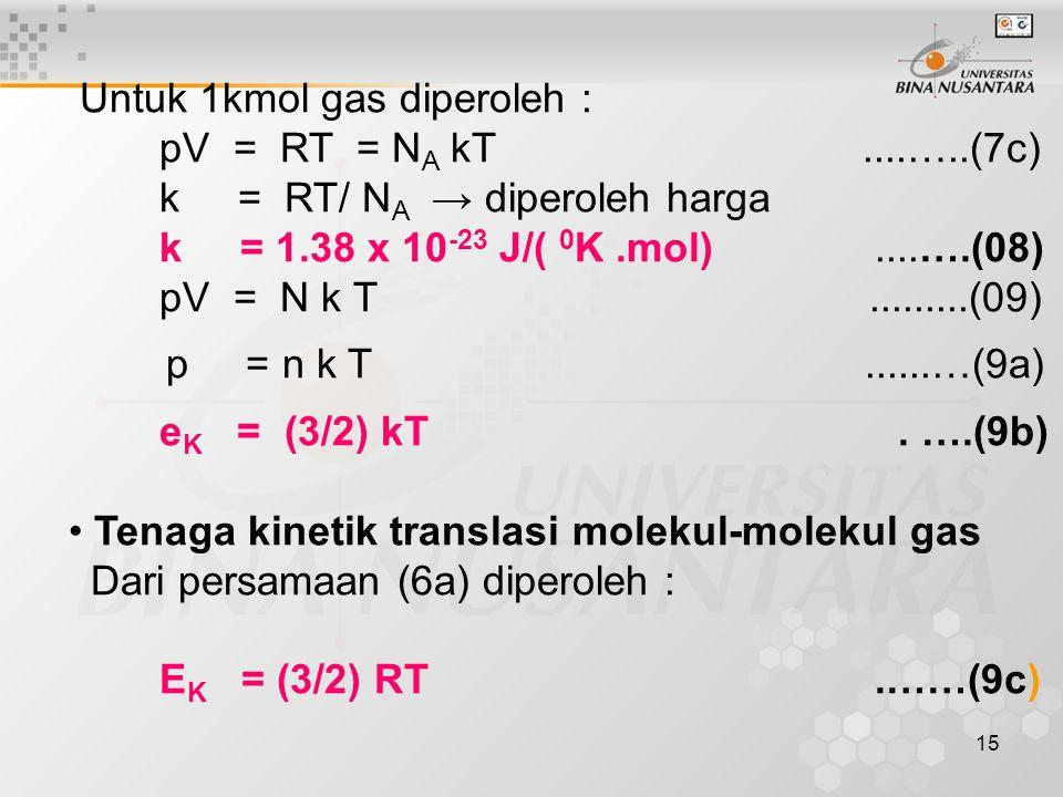 Untuk 1kmol gas diperoleh : pV = RT = NA kT ....…..(7c)