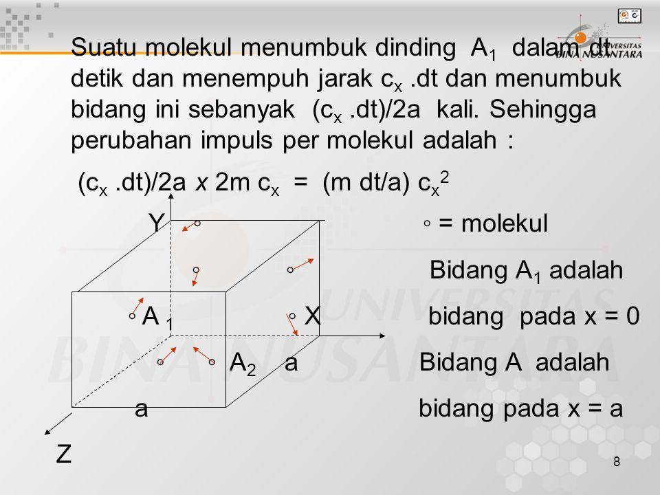 Suatu molekul menumbuk dinding A1 dalam dt