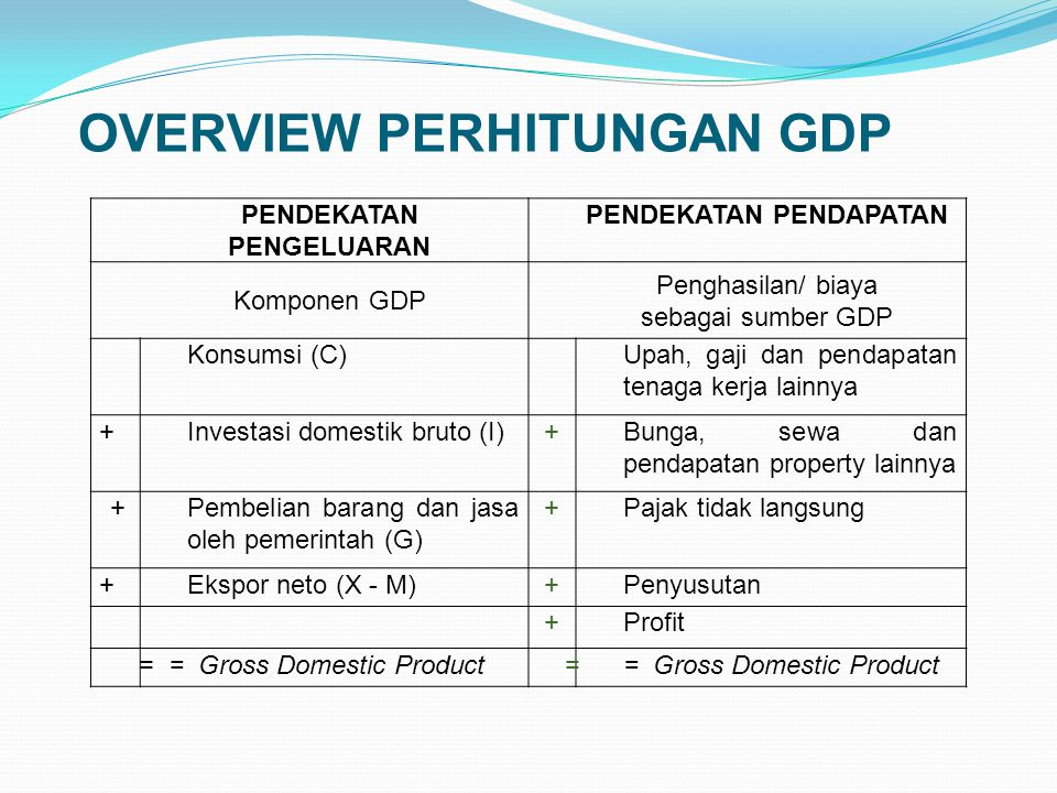 OVERVIEW PERHITUNGAN GDP