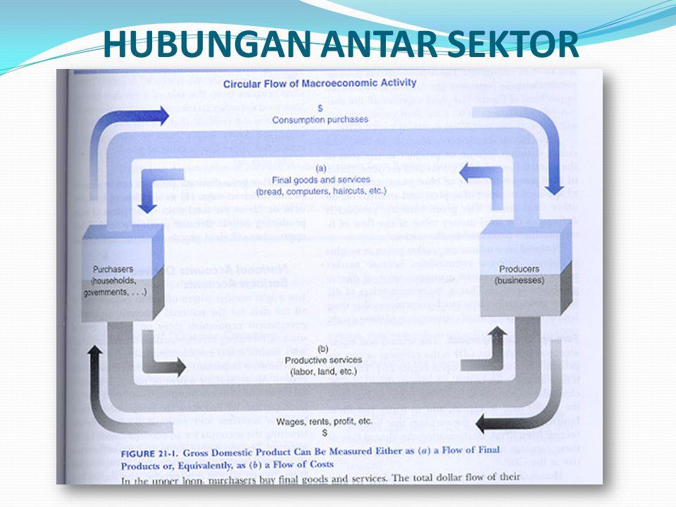 HUBUNGAN ANTAR SEKTOR