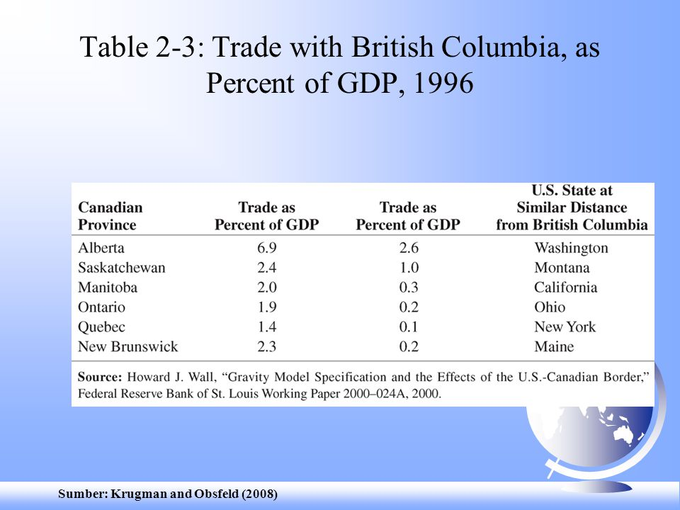 Table 2-3: Trade with British Columbia, as Percent of GDP, 1996