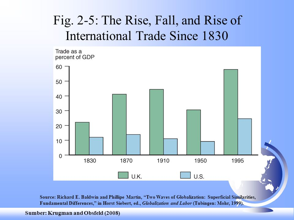 Fig. 2-5: The Rise, Fall, and Rise of International Trade Since 1830
