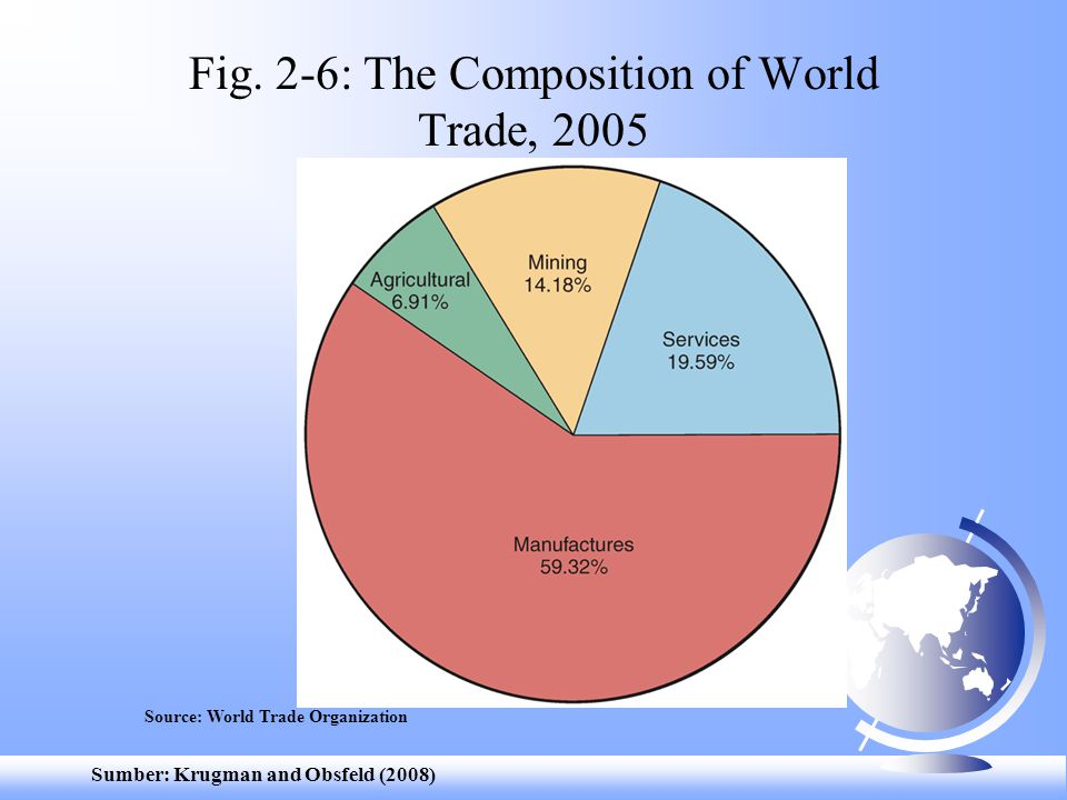 Fig. 2-6: The Composition of World Trade, 2005