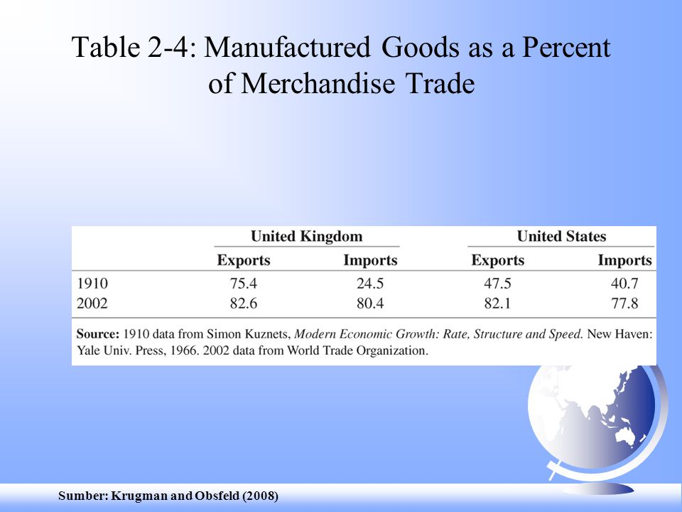 Table 2-4: Manufactured Goods as a Percent of Merchandise Trade