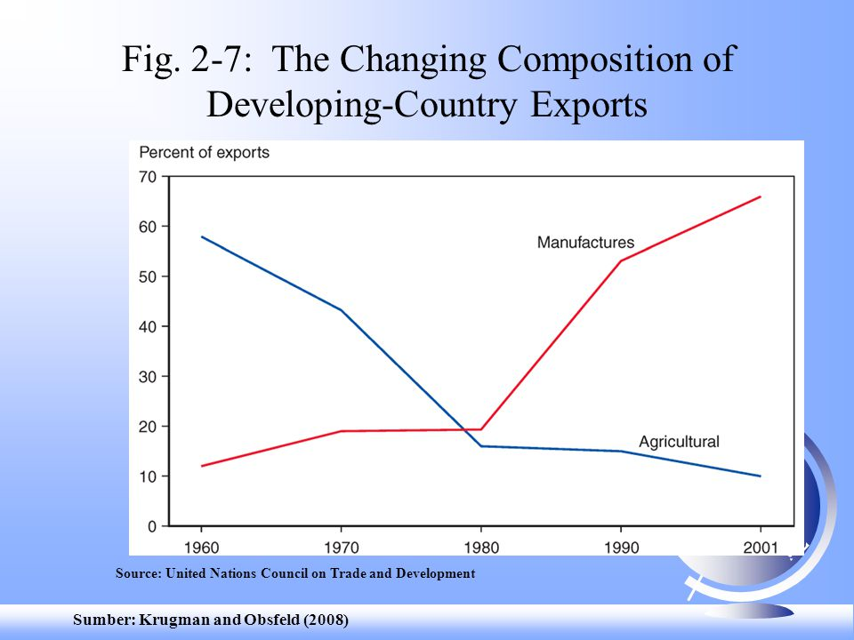 Fig. 2-7: The Changing Composition of Developing-Country Exports