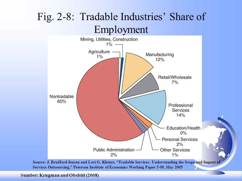 Fig. 2-8: Tradable Industries' Share of Employment